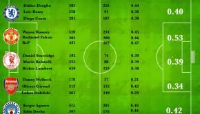 Goal Ratios