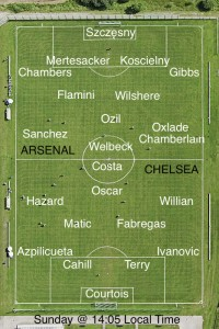 Picture: Chelsea vs Arsenal Strongest XIs and injury news