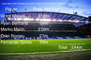 PICTURE: How Chelsea can afford €61m move for Game Changer