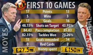 Manchester United: LvG vs Moyes stats – what a load of absolute Pony