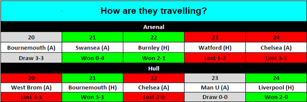 arsenal-v-hull-1