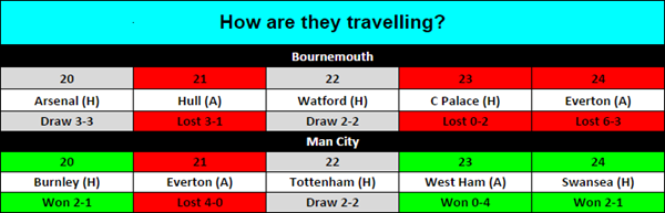 bournemouth-v-man-city-1
